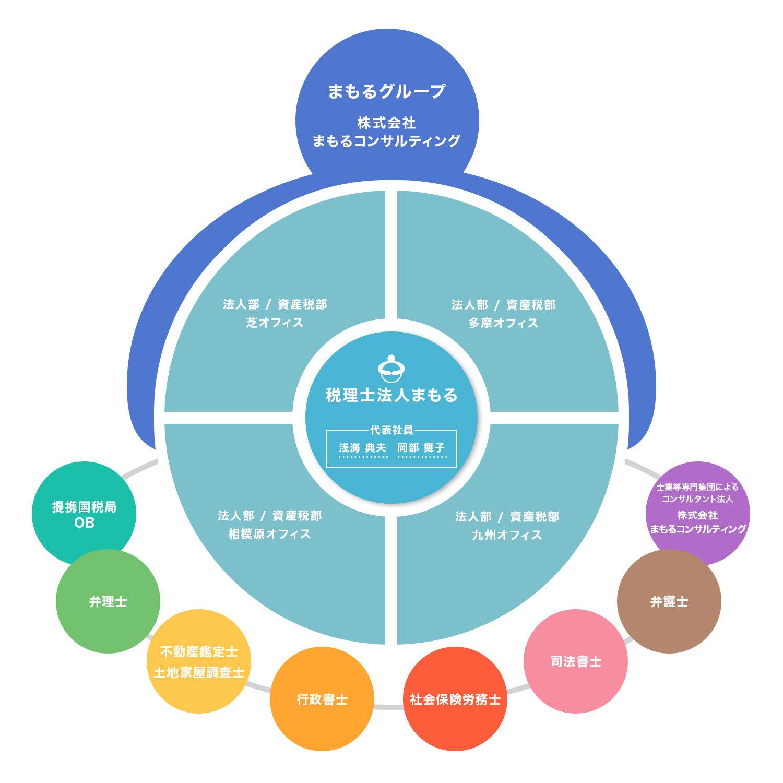 組織図 イメージ